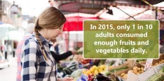Only 1 in 10 Adults Get Enough Fruits or Vegetables