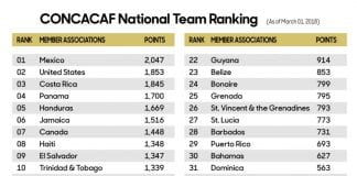 CONCACAF rankings
