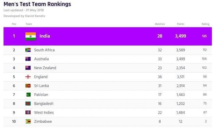 ICC Team Rankings