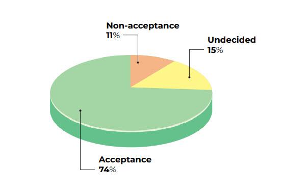 covid acceptance rate