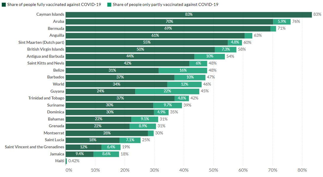 caribbean vaccination rates